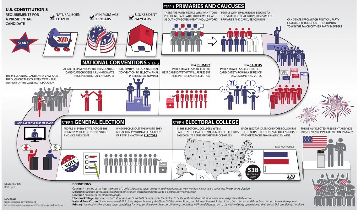 Summary Of The Us Presidential Election Process Us Embassy