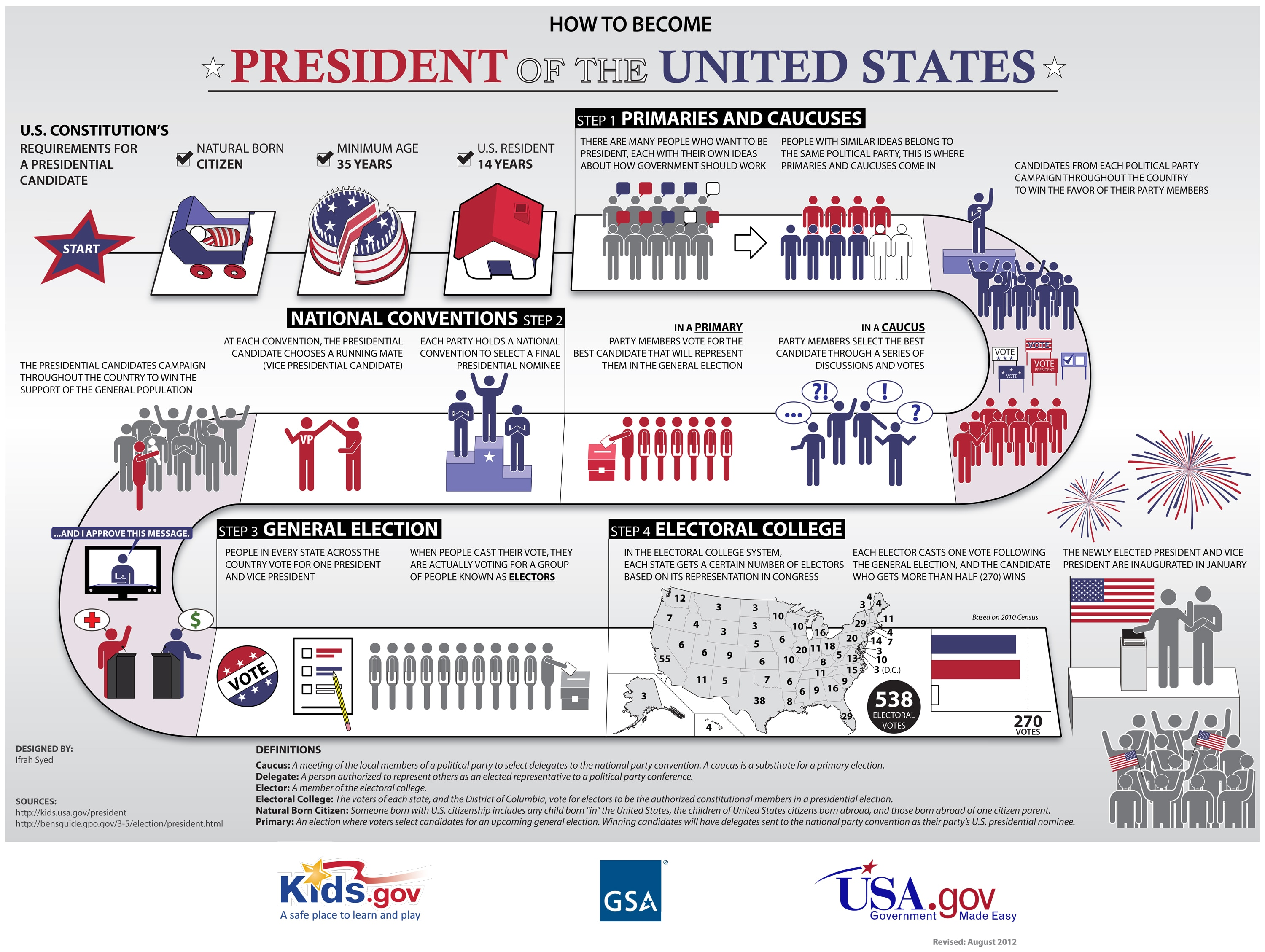 Summary of the U.S. Presidential Election Process | U.S ...